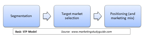 Basic STP Process of segmentation, targeting and positioning