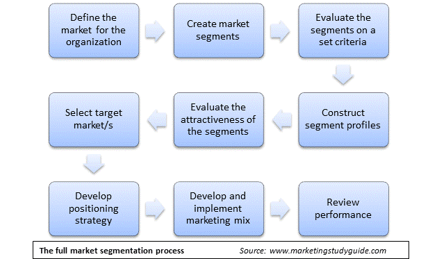 Full steps for the overall segmentation, targeting and positioning process