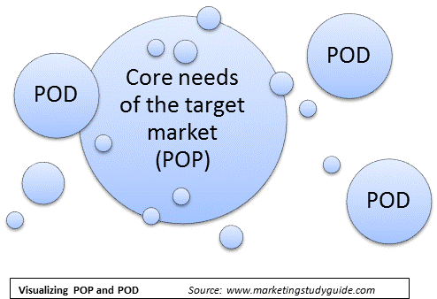 Model of points-of-difference (POD) and points-of-parity (POP)