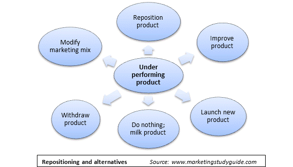 Strategic options for an underperforming product