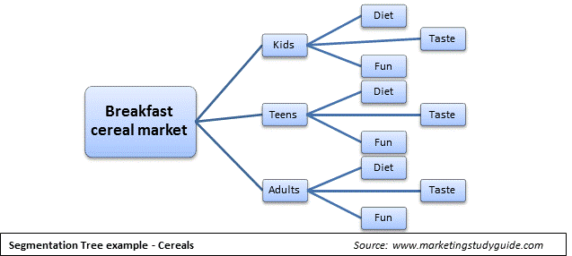 Market segmentation tree, highlighting potential market segments that could be created for the cereal market