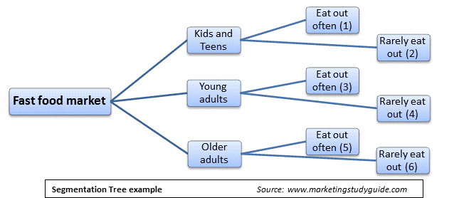An example of a market segmentation tree for a consumer market, using fast food