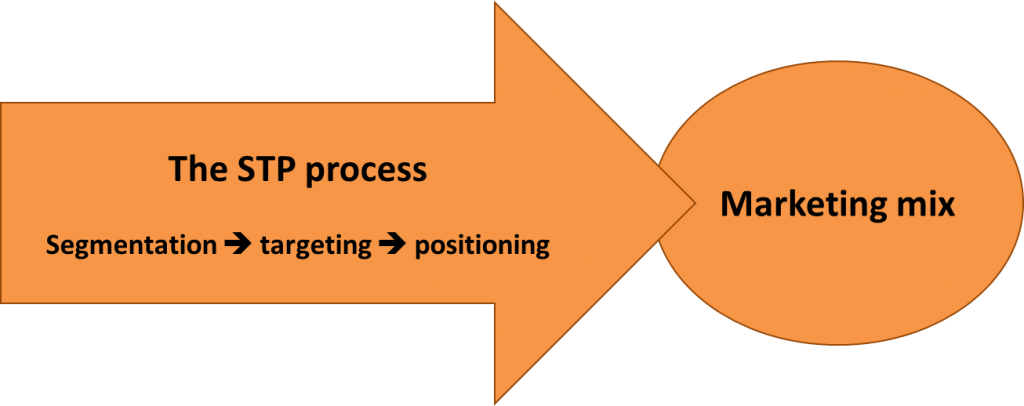 positioning and marketing mix