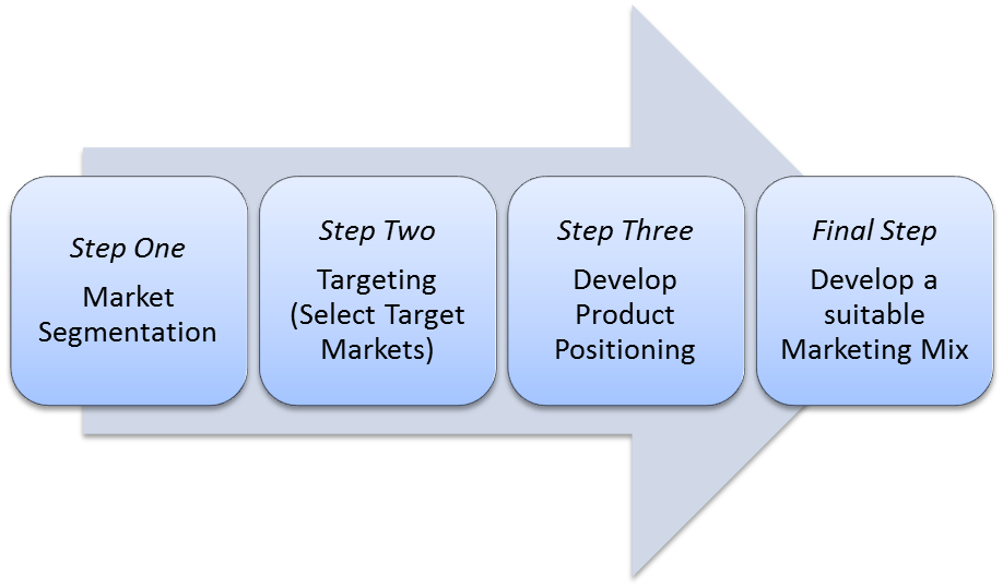 The STP process for marketing