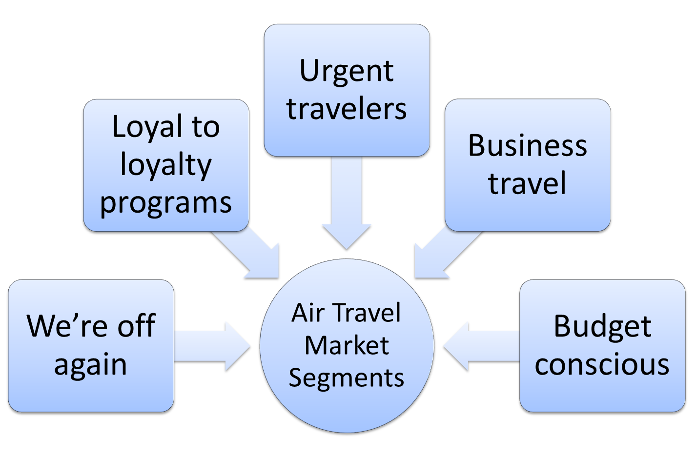 Market Segmentation Example For Airlines Market Segmentation Example For Airlines Market Segmentation Example Airlines