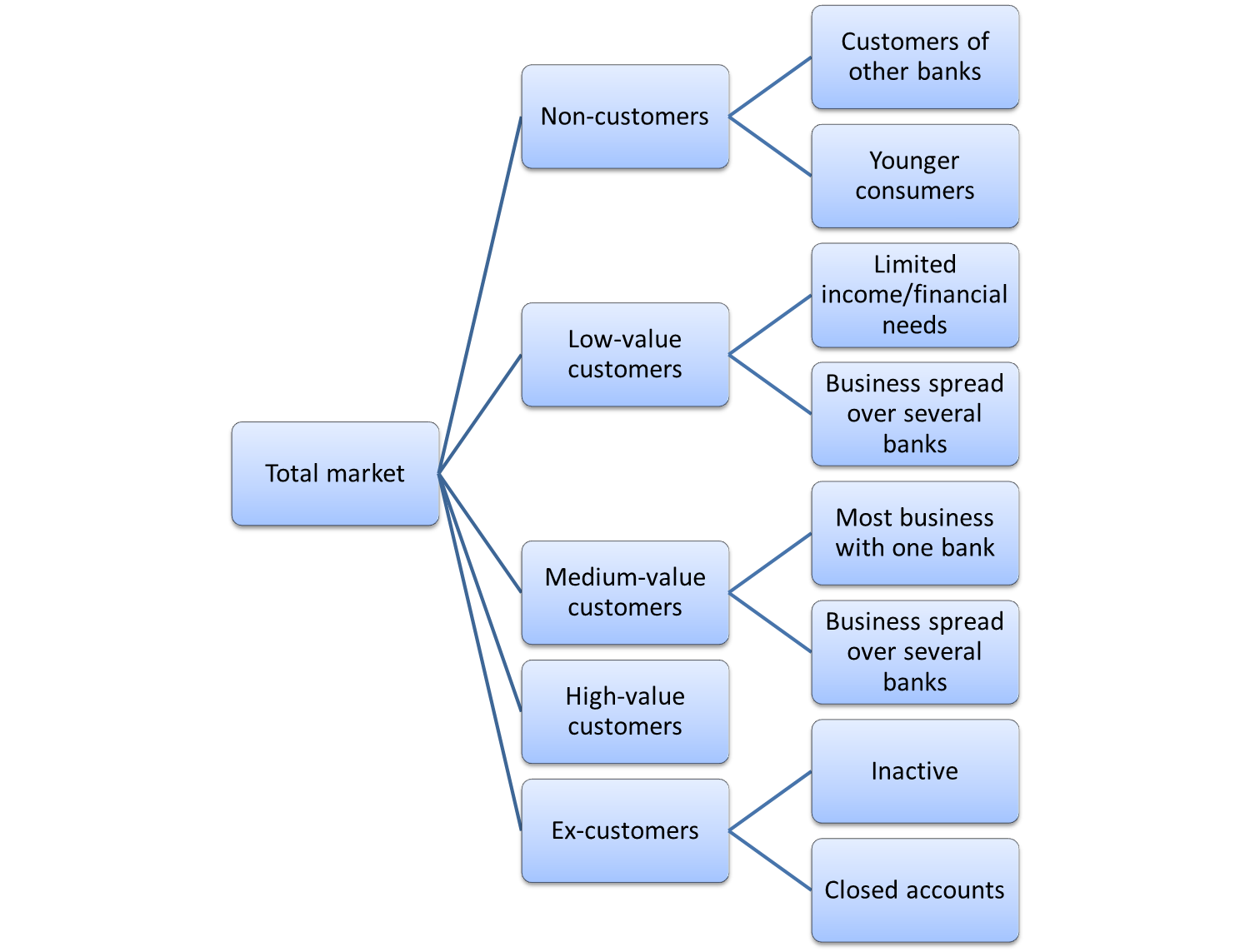 market segmentation example for banking market segmentation example for banks