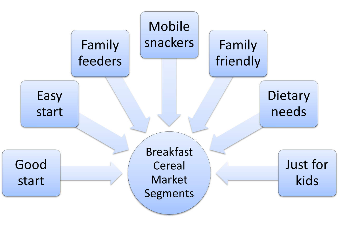 examples different market segments bridal industry