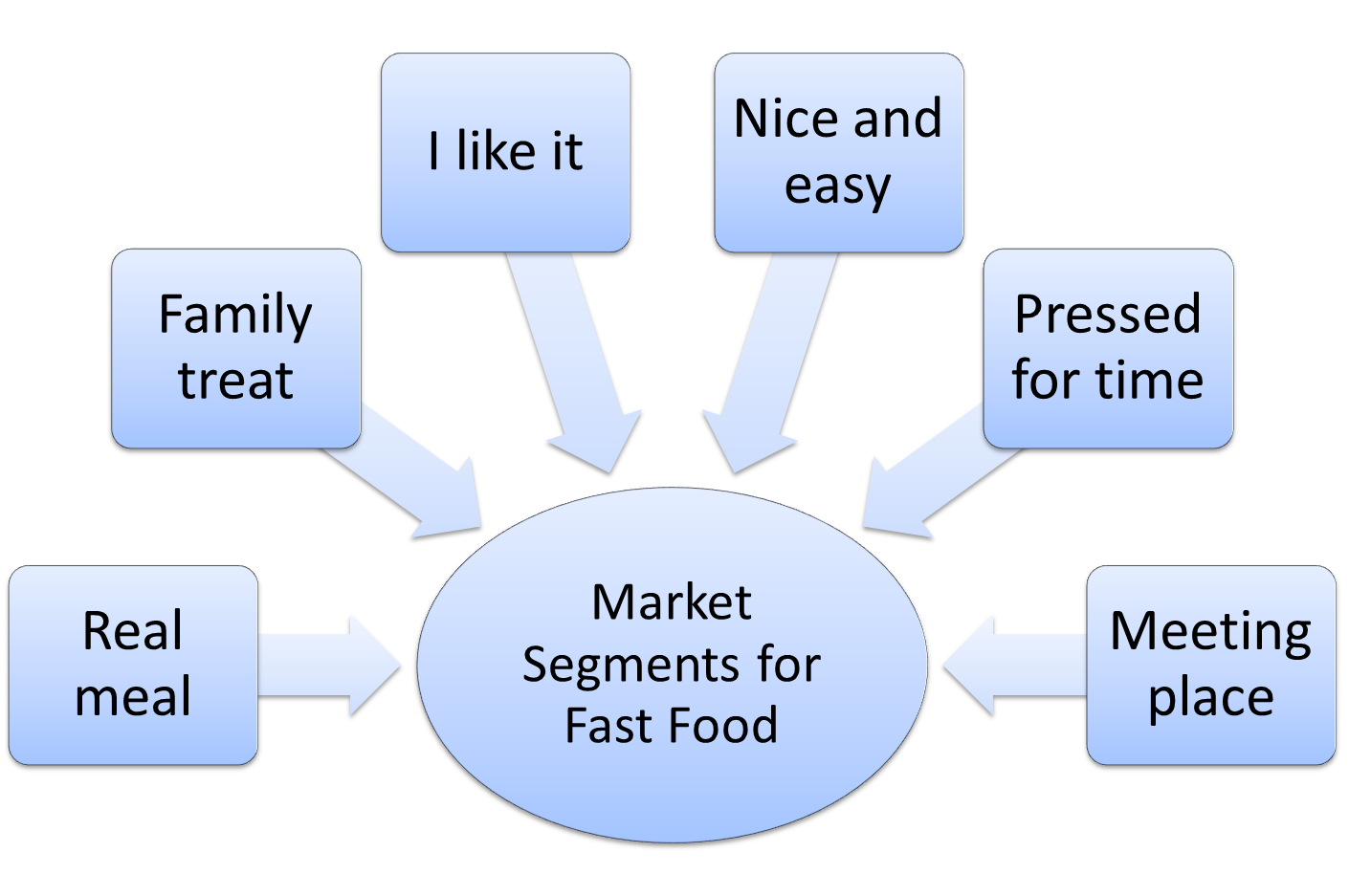 Market segmentation example for fast food -