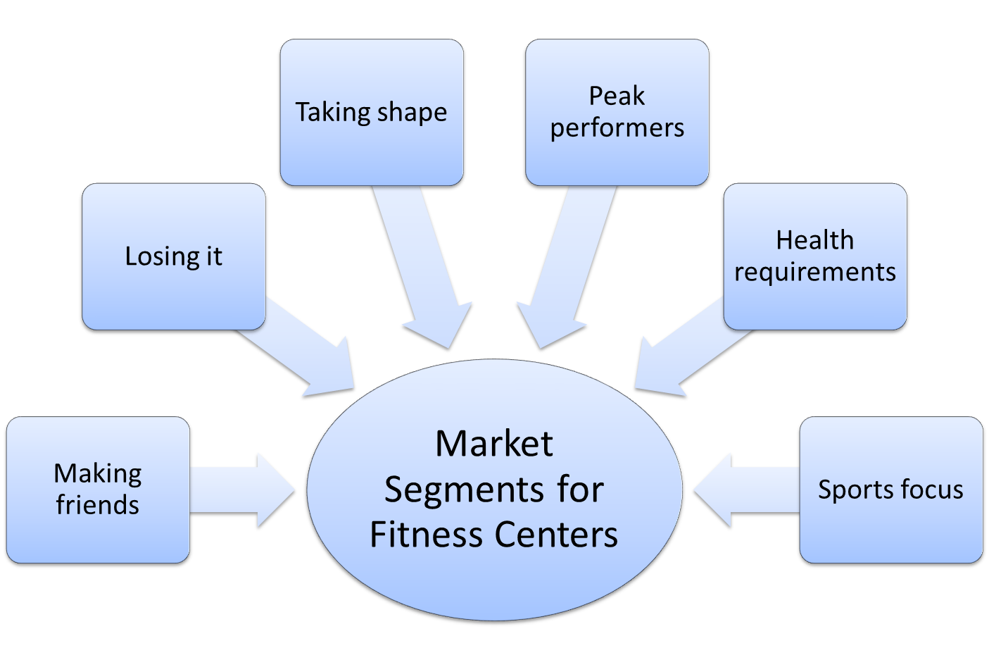segmentation for marketing The market segmentation is a process to divide the large market into small consumer groups designers need to understand this categorization.