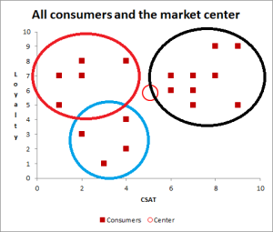 cluster analysis example 3 segments defined