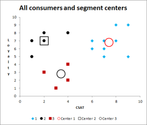 market segmentation and cluster analysis