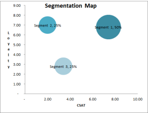 market segmentation and cluster analysis graph