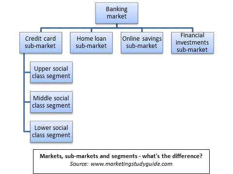 An example of a market, sub-market and market segment definition for the banking market