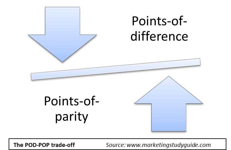 Points-of-difference (POD) and points-of-parity (POP) trade-off relationship