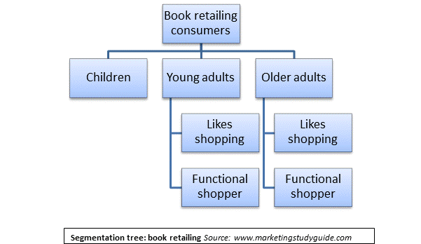 Market segments for book consumers, constructed via a market segmentation tree