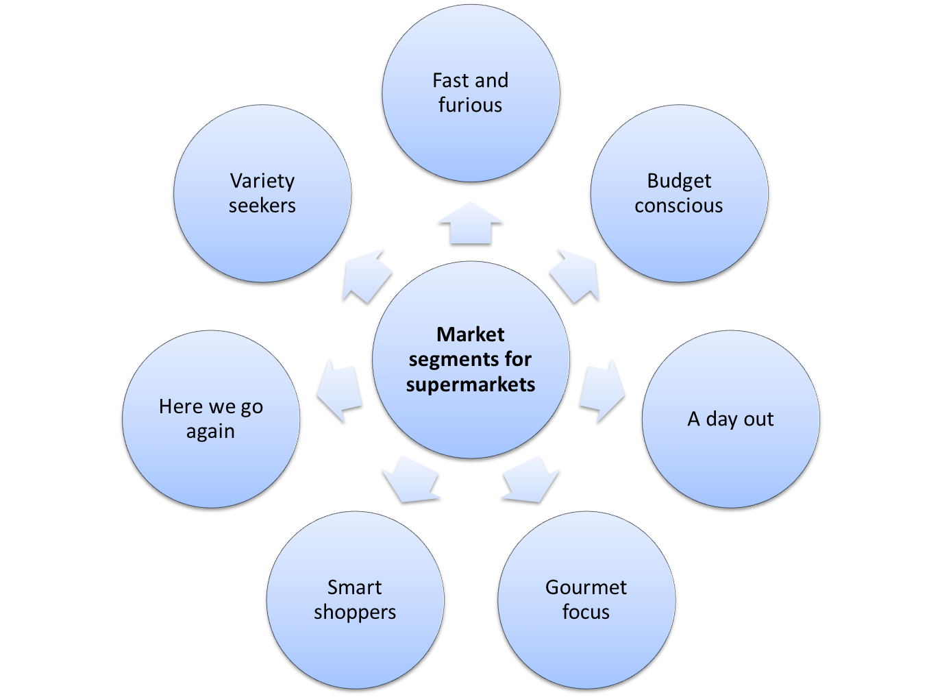Market Segments for Retailers