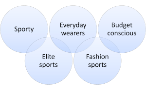 exampl market segmentation for sports shoes