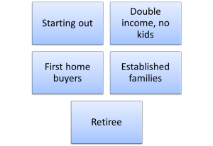 market segmentation example for a bank