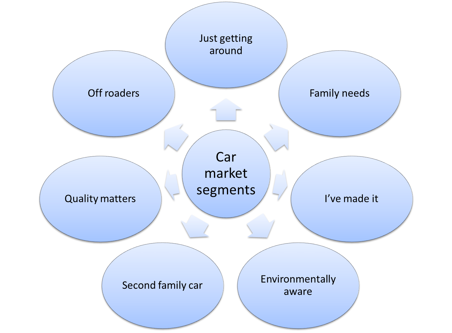 Market Segmentation Example For Cars Market Segmentation