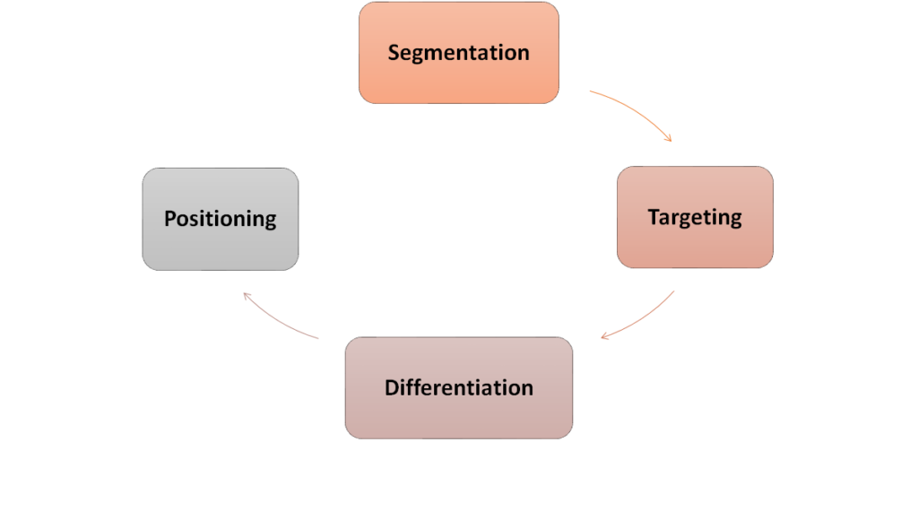 stdp process in marketing